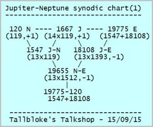 Jupiter-Neptune-Earth synodic relationships
