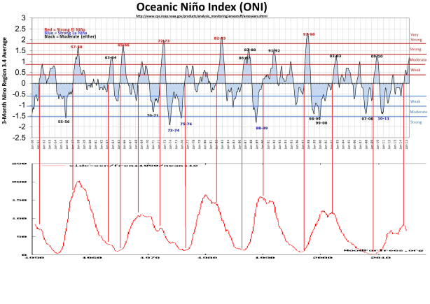 El Nino events align with reductions in solar activity. Smaller events at the top of the solar cycle as activity increase ends, and bigger events are initiated at the ~11yr solar minimum