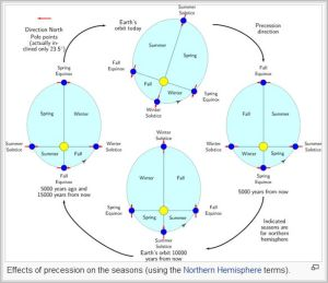 Perihelion precession by season [credit: Wikipedia]
