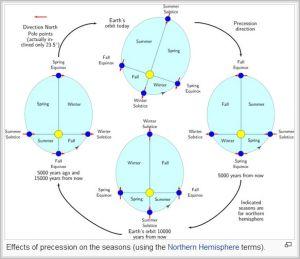 Perihelion precession by season [credit: Wikipedia]