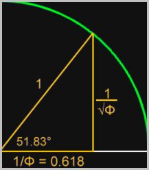 The angle of 51.83° (or 51°50′),  has a cosine of 0.618 or phi [credit: goldennumbers.net]