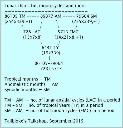 Why Phi? – some Moon-Earth interactions | Tallbloke's Talkshop