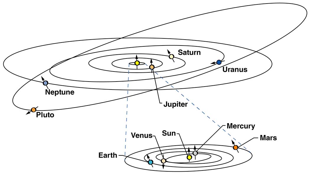 psysics behind changes in planetary orbit But the physics behind it is no different than changing the orbits of spacecraft to place them on transit trajectories through the solar system if you apply a change in velocity (delta-v), you will change the orbit.