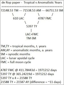 A difference of 1 between tropical and anomalistic years (5397 tropical years = 1799 x 3)