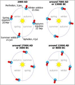 Combined precession cycle [credit: wikipedia]