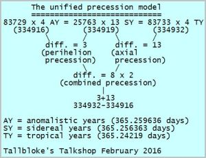 Three linked precessions