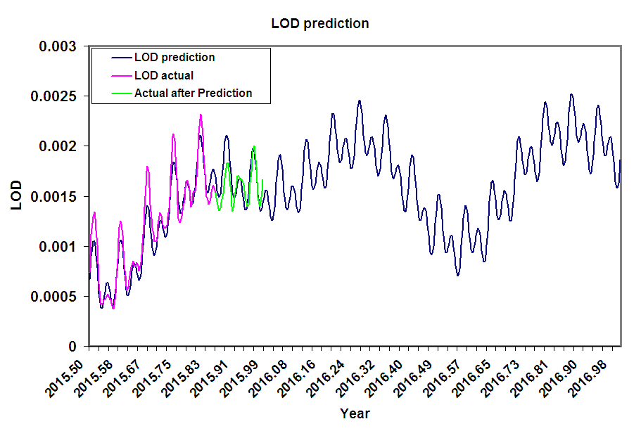 Updated LOD Forecast