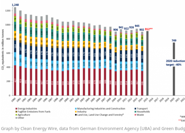 Source: Clean Energy Wire, data from German Environment Agency (UBA) and Green Budget Germany