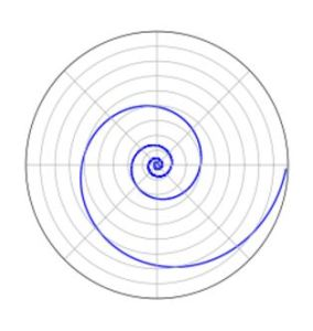 Logarithmic spiral [credit: Wikipedia]