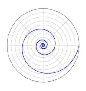 Logarithmic spiral [credit: Wikipedia]