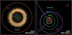 Pluto's non-standard orbit [credit: Wikipedia]