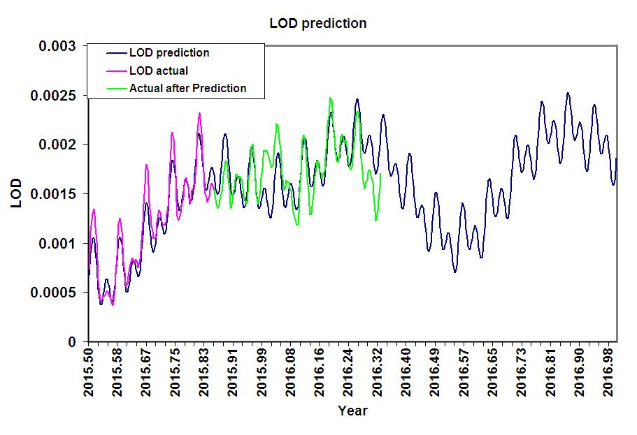 LOD model May 1 update
