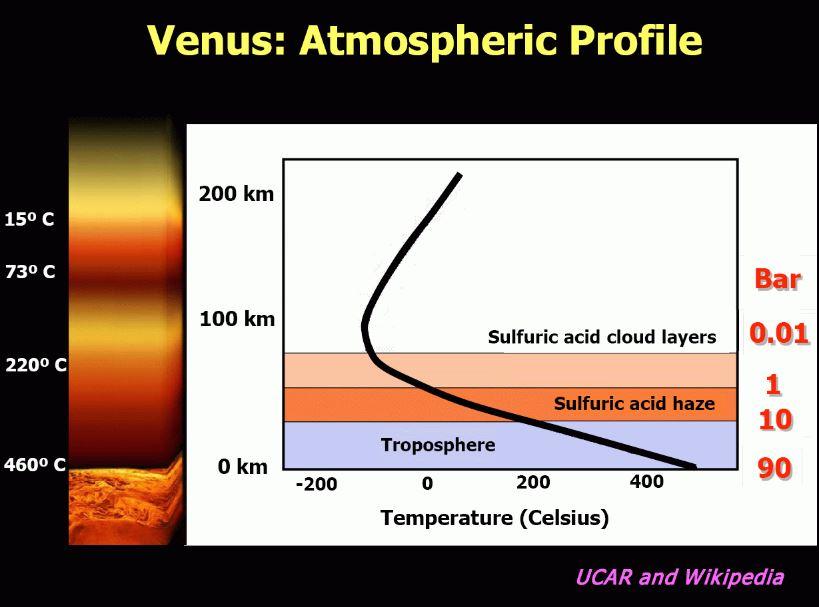 venus atmosphere vs earth atmosphere - 819×607