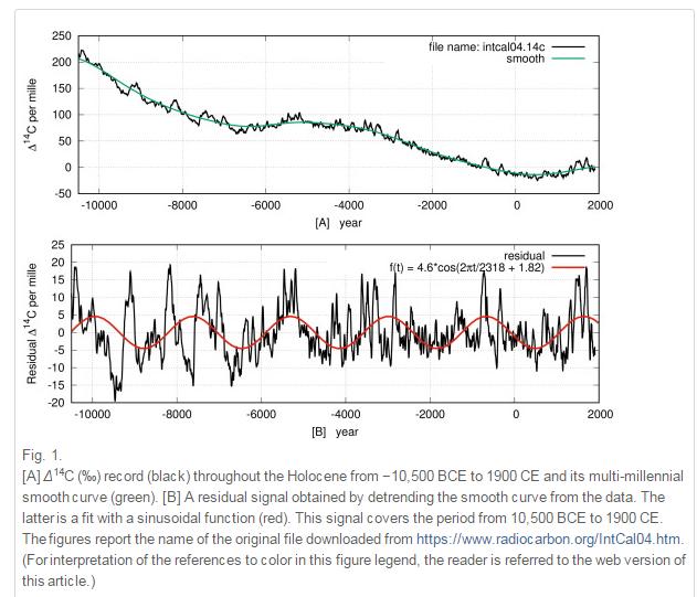 grafici lineari e datazione radiometrica 27 anno vecchio donna dating 40 anno vecchio uomo
