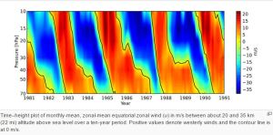 This plot shows the QBO during the 1980s. [credit: Wikipedia / FU Berlin]
