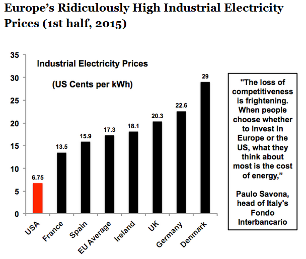 europe power prices 2