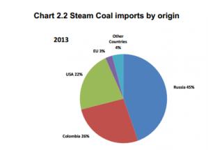 coal-imports