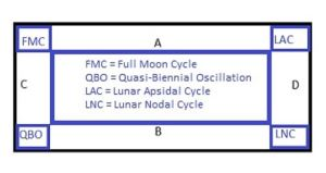 Lunar ratios diagram