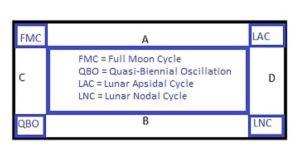 Lunar ratios diagram