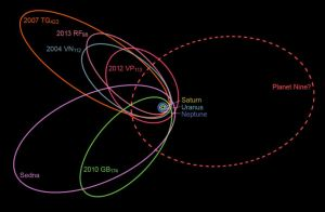Proposed path of Planet 9 around the sun with Neptune and several notable TNOs for reference [credit: Wikipedia]