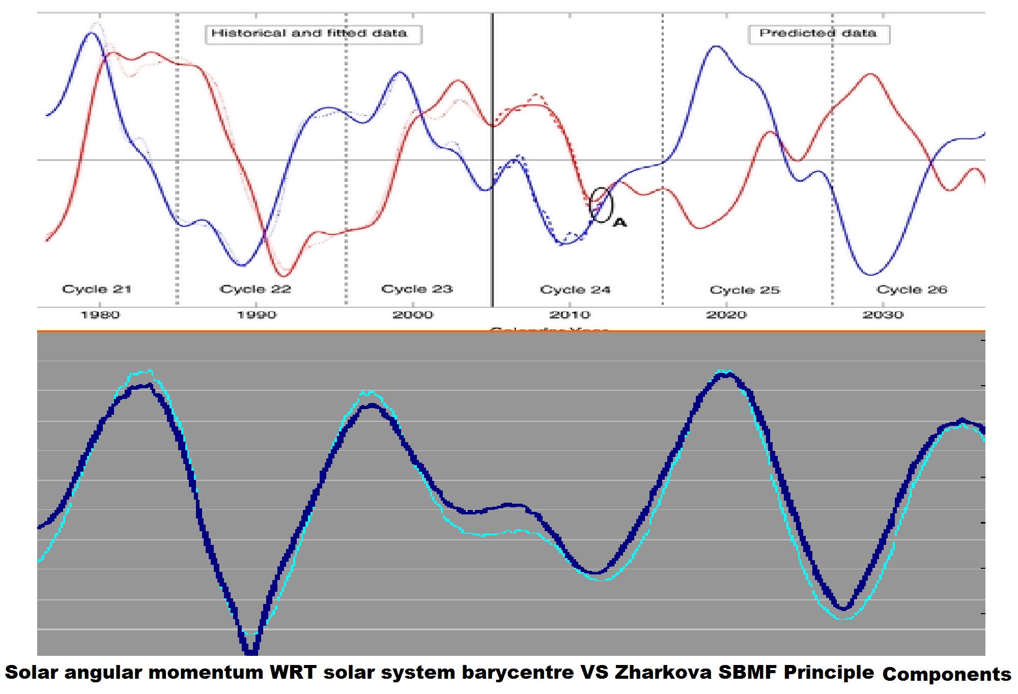 Major breakthrough in solar-planetary theory: Barycentre