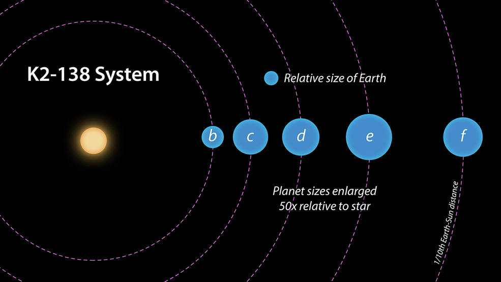 NASA Announces the First Multi-Planet System Discovered ...