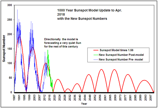 Sunspot model with updated with new sunspot No
