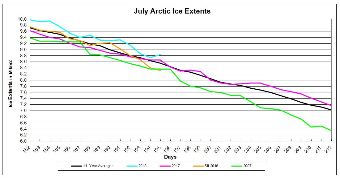 Arctic day 195