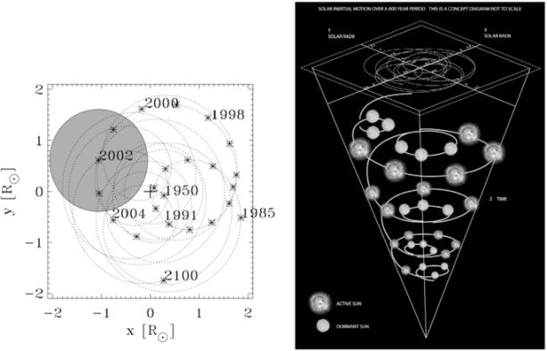 Zharkova uses solar-planetary theory in new paper predicting Earth