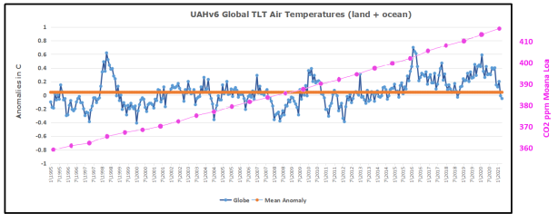 UAH Global 1995to202104 w co2 overlay
