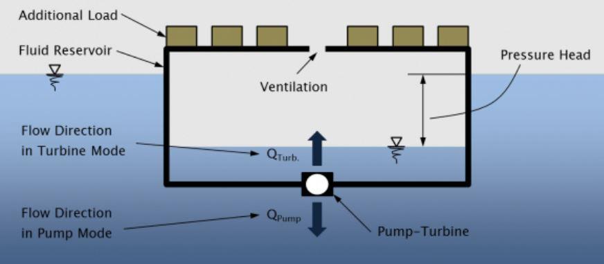 buoyant-energy